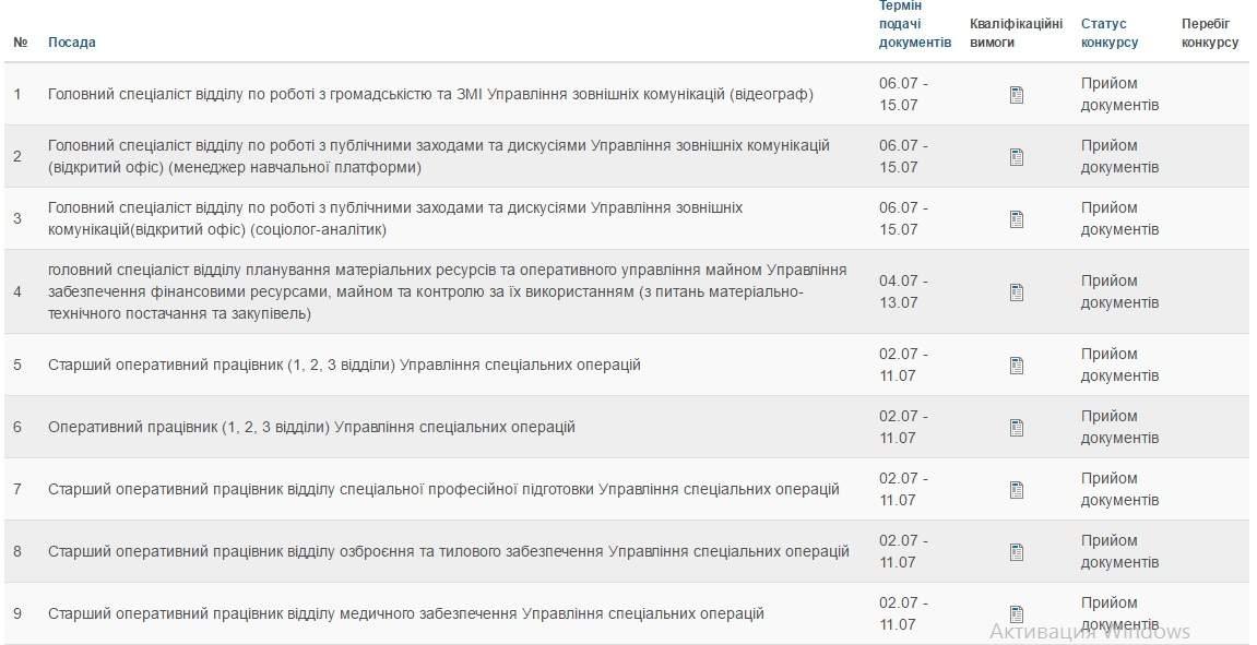 НАБУ набирает сотрудников на зарплаты от 15,5 тыс. грн