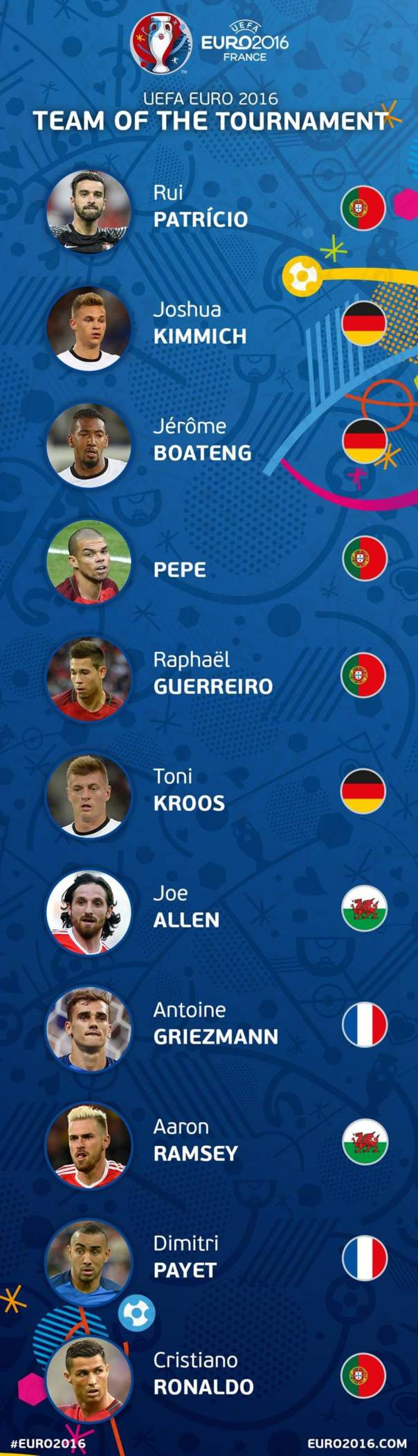 Основные достижения Евро-2016