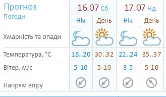 Синоптики обещают +37 градусов в столице на эти выходные