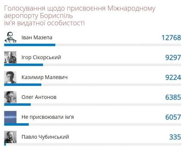 Украинцы проголосовали за новое название для аэропорта Борисполь