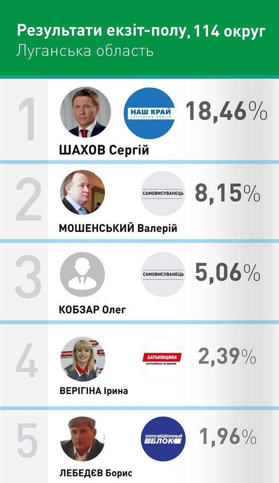 Округ в Луганской области оказался самым проблемным