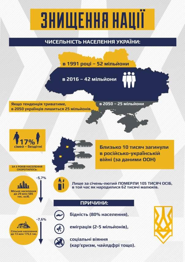 С подобной демографической ситуацией к 2050 году украинцев станет вдвое меньше