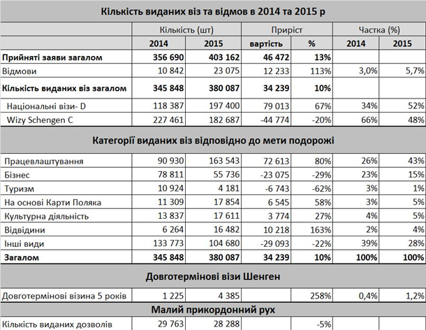 Генконсульство Польши во Львове заявило о рекордном числе выданных виз
