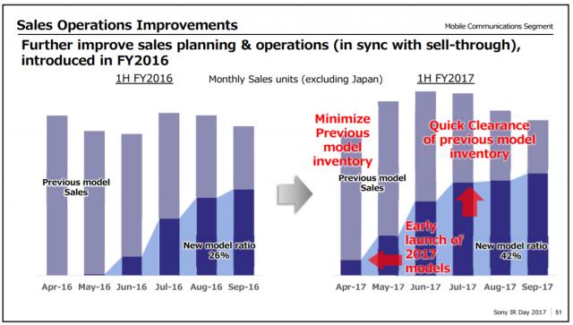 Sony отказывается от производства смартфонов сегмента «Premium Standard»
