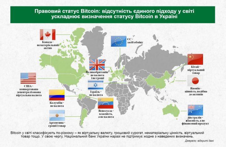 Статус криптовалют в Украине пока не определён, — НБУ